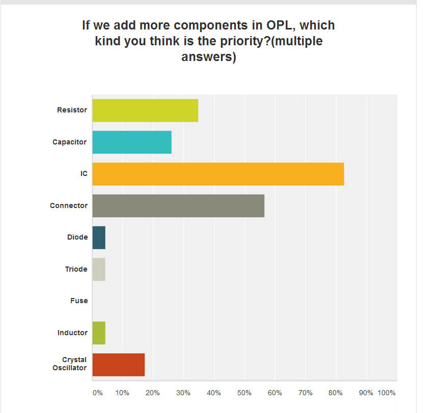 opl_survey