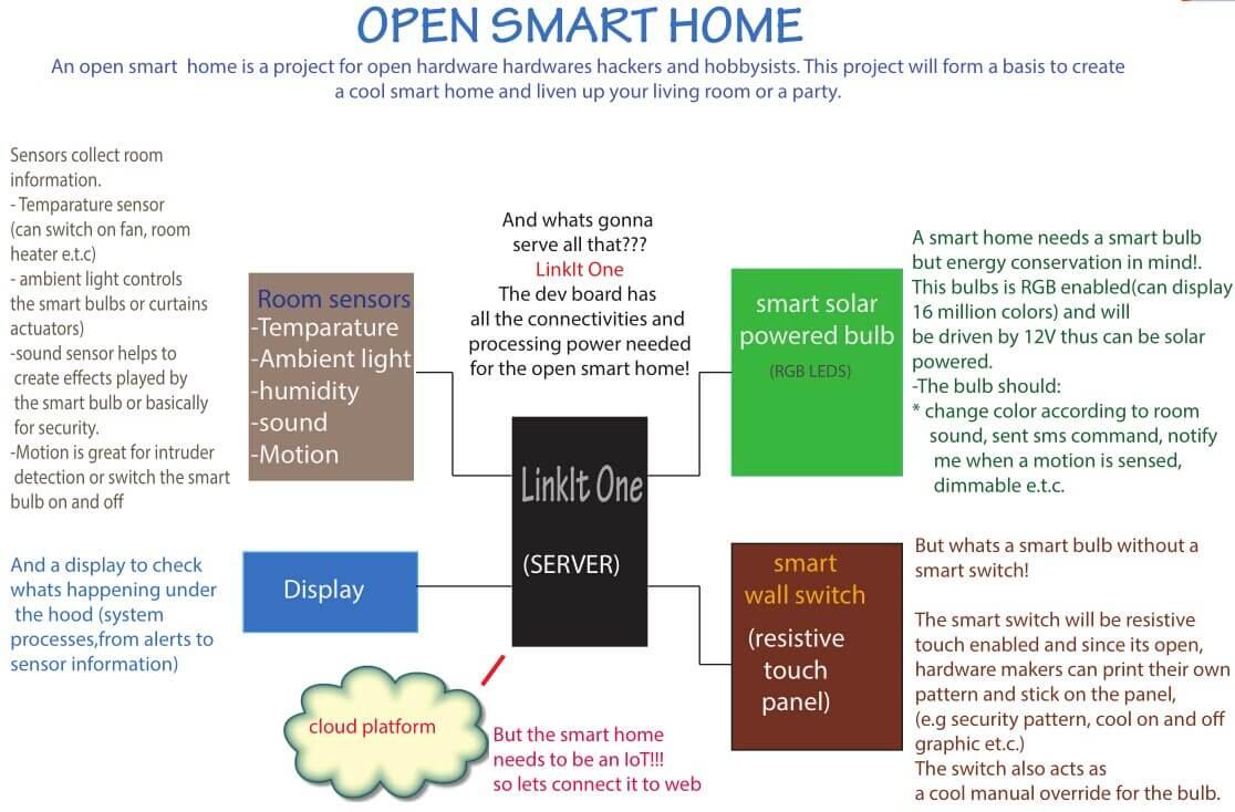 Open Smart Home built in LinkIt ONE