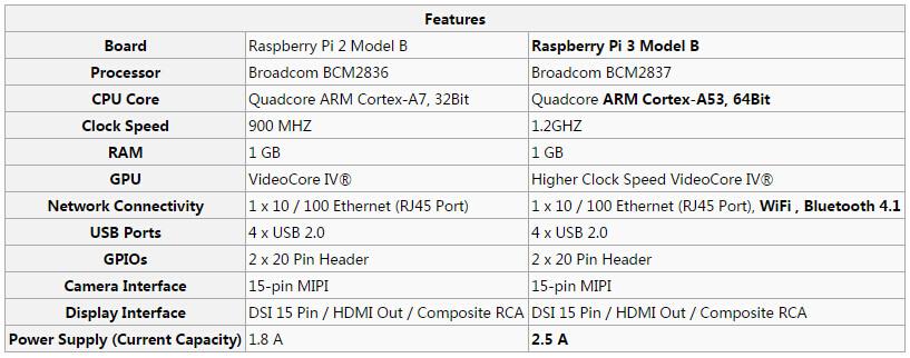 Pi2 Pi3 comparison