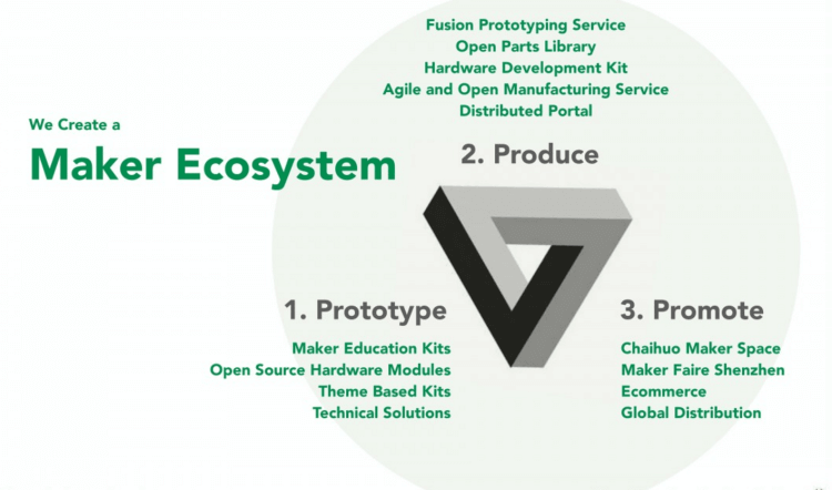 Prototype-Produce-Promote