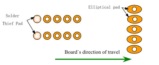 board's direction of travel