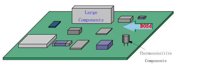 large components