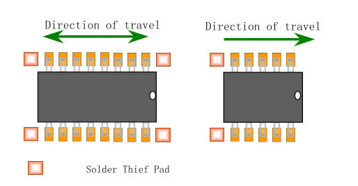solder thief pad