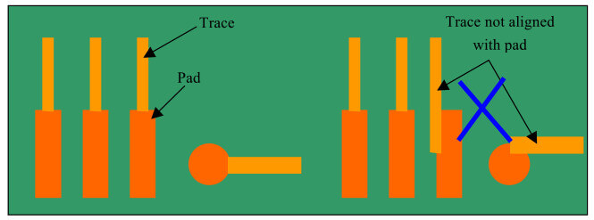 Starting position of the trace to the pad