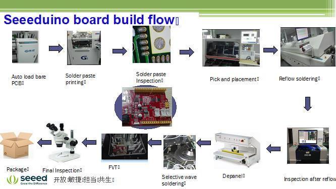 seeedunio board build flow