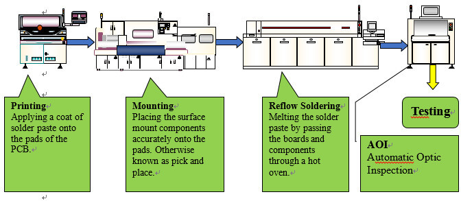 difference between SMT and SMD