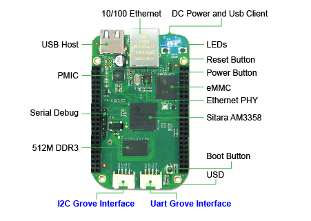 BeagleBone Green (BBG)