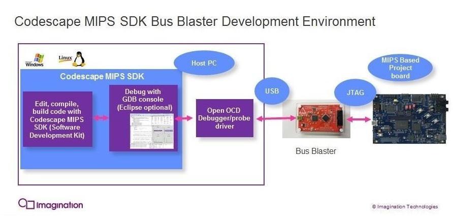 Bus Blaster V3c for MIPS Kit