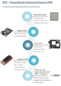 Introducing RISC-V based Dev Boards Collection
