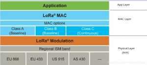 LoRa and LoRaWAN: What is the difference and how to apply Lora and LoraWan into applications?