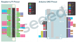 #SurpriseFromSeeed: Giving away a Raspberry Pi and Arduino UNO pinout card with EVERY PURCHASE from Seeed Bazaar online store!